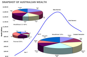 Intergenerational Transfer of Wealth ITOW